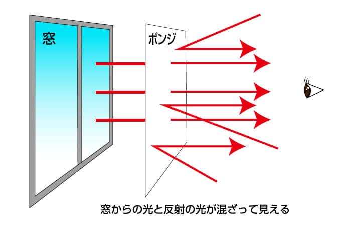 ポンジに反射する光の図