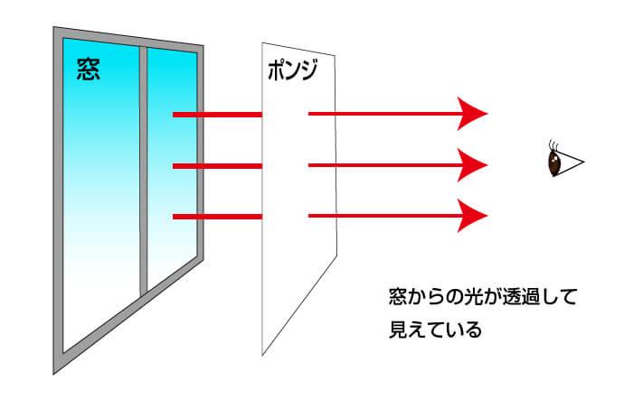 ポンジを透過する光の図