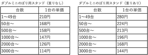 ダブルミニのぼりスタンド価格表