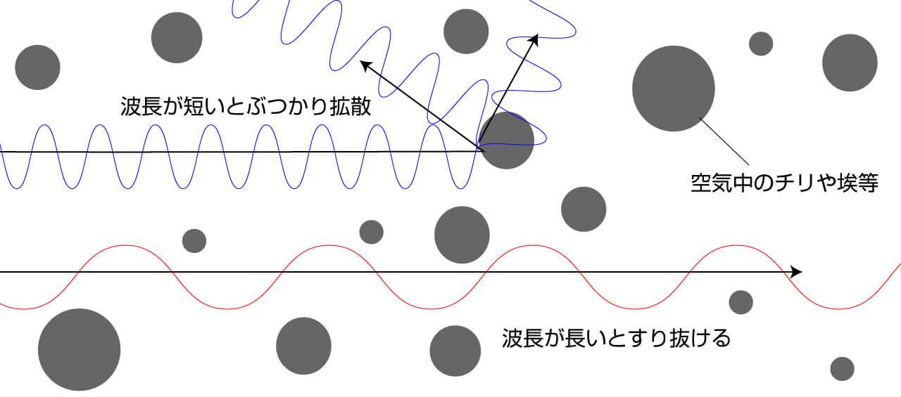 波長の拡散