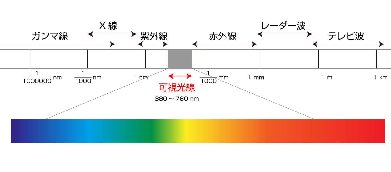 色の周波数